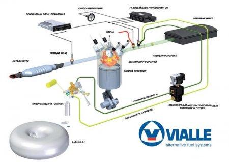 Что такое Газобалонное Оборудование ( ГБО ) 5-го поколения Vialle lpi