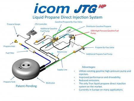 Газовое оборудование ICOM JTG